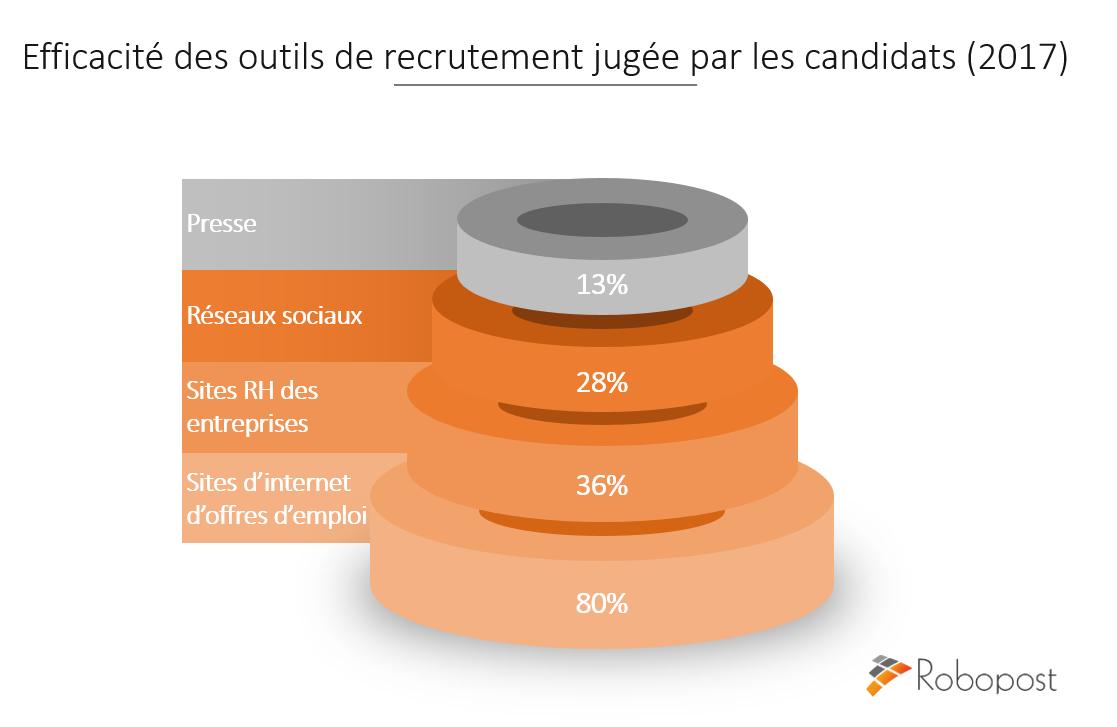 e-recrutement efficacité des outils de recrutement jugée par les candidats 2017