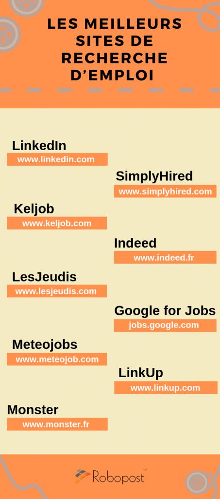 Infographie meilleur site emploi