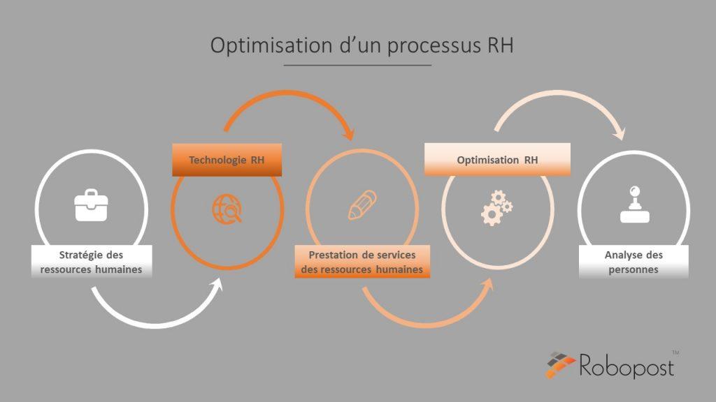 Infographie optimisation processus RH